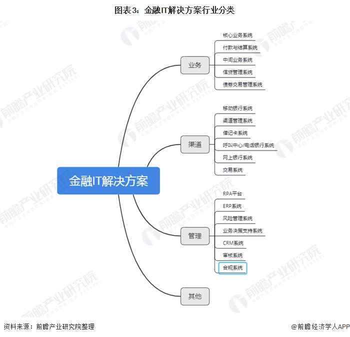图表3:金融IT解决方案行业分类