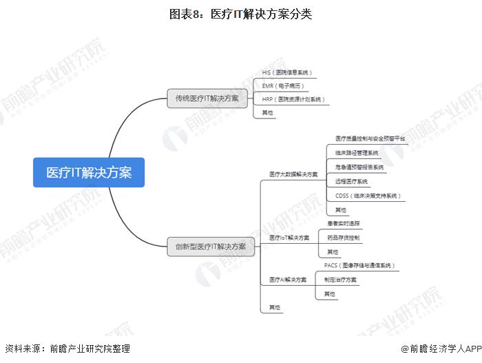 图表8:医疗IT解决方案分类