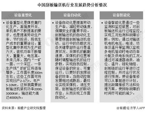 中国刮板输送机行业发展趋势分析情况