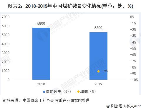 图表2:2018-2019年中国煤矿数量变化情况(单位:处,%)