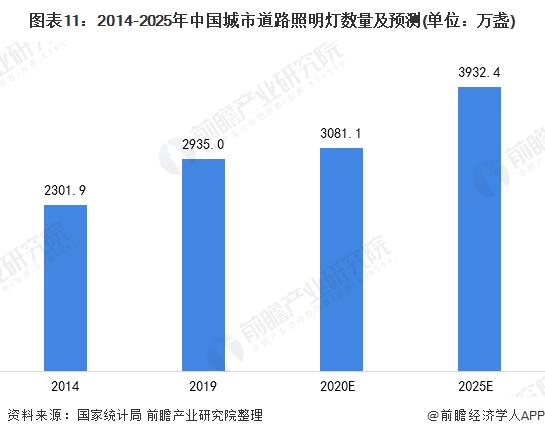 图表11:2014-2025年中国城市道路照明灯数量及预测(单位:万盏)