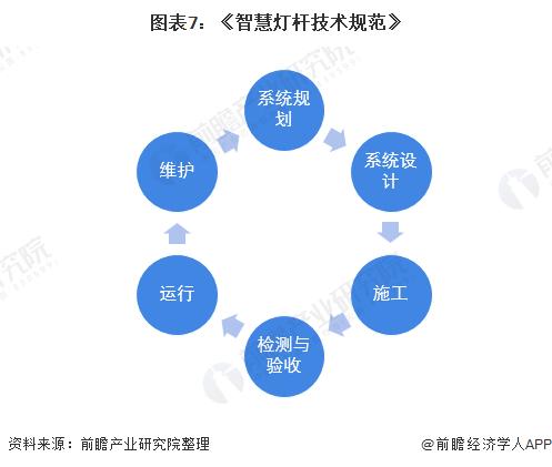 图表7:《智慧灯杆技术规范》