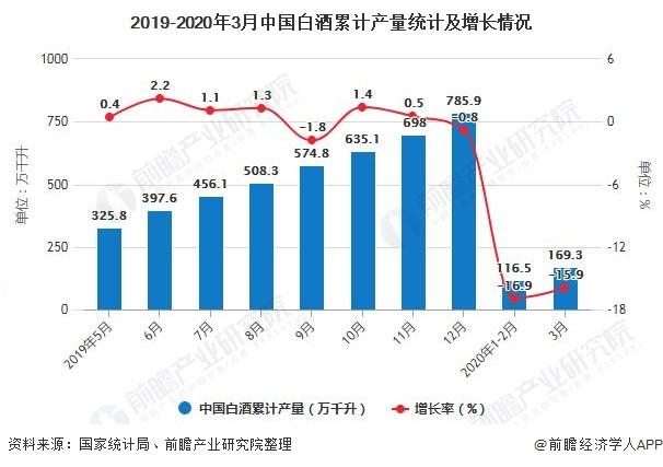 2019-2020年3月中国白酒累计产量统计及增长情况