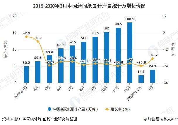 2019-2020年3月中国新闻纸累计产量统计及增长情况
