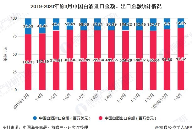 2019-2020年前3月中国白酒进口金额、出口金额统计情况
