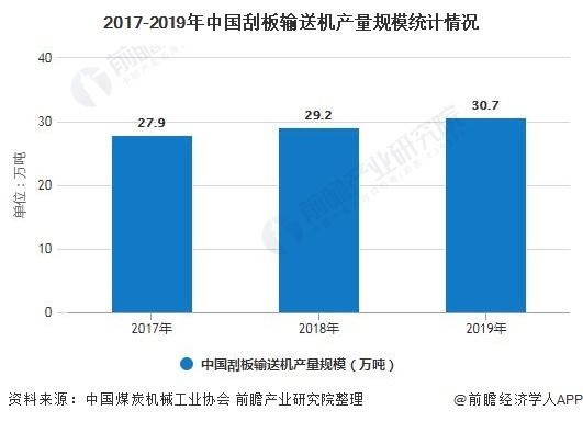 2017-2019年中国刮板输送机产量规模统计情况