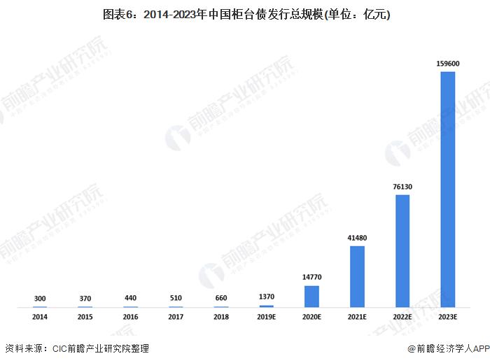 图表6:2014-2023年中国柜台债发行总规模(单位:亿元)
