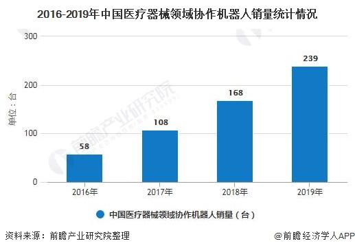 2016-2019年中国医疗器械领域协作机器人销量统计情况