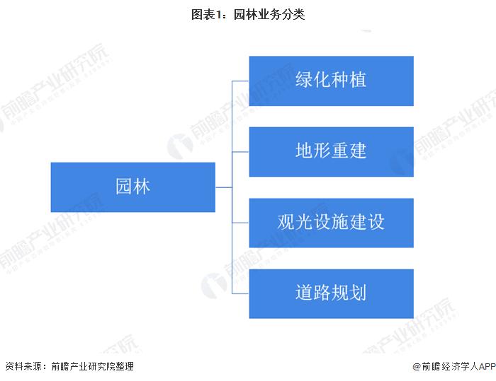 图表1:园林业务分类
