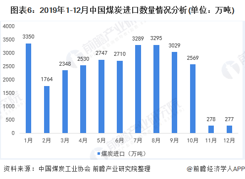 图表6:2019年1-12月中国煤炭进口数量情况分析(单位:万吨)