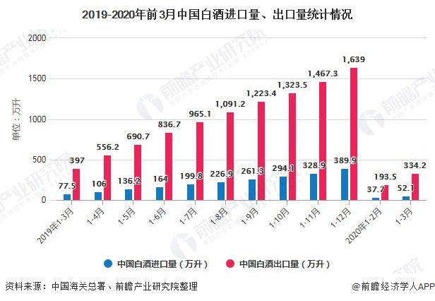 2019-2020年前3月中国白酒进口量、出口量统计情况