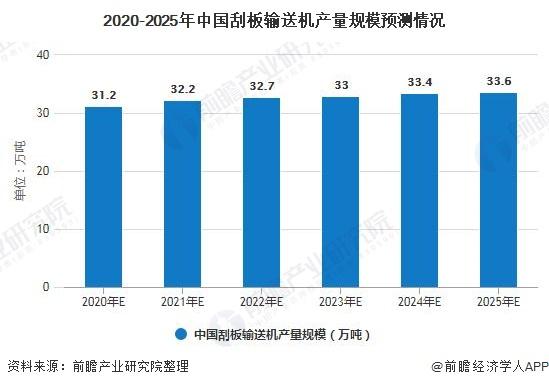 2020-2025年中国刮板输送机产量规模预测情况