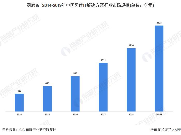 图表9:2014-2019年中国医疗IT解决方案行业市场规模(单位:亿元)