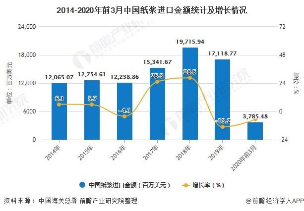 2014-2020年前3月中国纸浆进口金额统计及增长情况