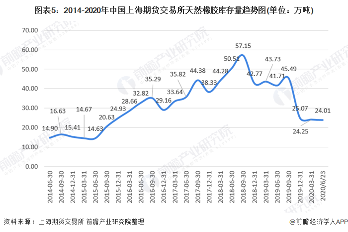 图表5:2014-2020年中国上海期货交易所天然橡胶库存量趋势图(单位:万吨)