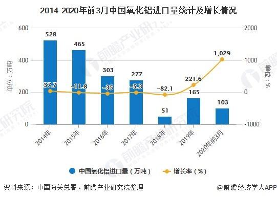 2014-2020年前3月中国氧化铝进口量统计及增长情况
