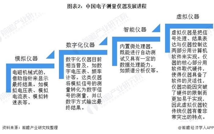 图表2:中国电子测量仪器发展进程