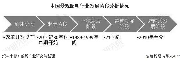 中国景观照明行业发展阶段分析情况