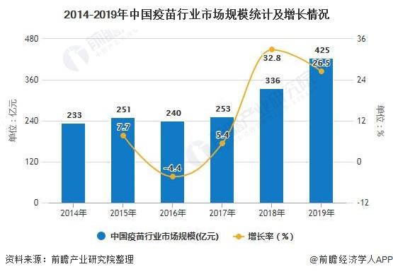 2014-2019年中国疫苗行业市场规模统计及增长情况