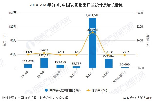 2014-2020年前3月中国氧化铝出口量统计及增长情况