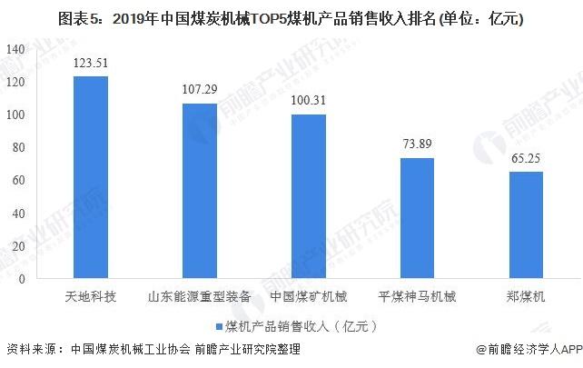 图表5:2019年中国煤炭机械TOP5煤机产品销售收入排名(单位:亿元)