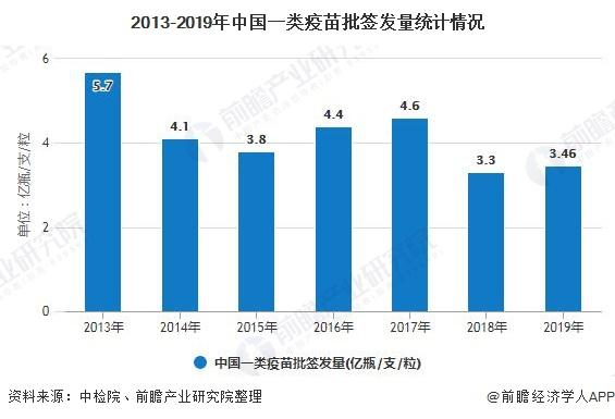 2013-2019年中国一类疫苗批签发量统计情况