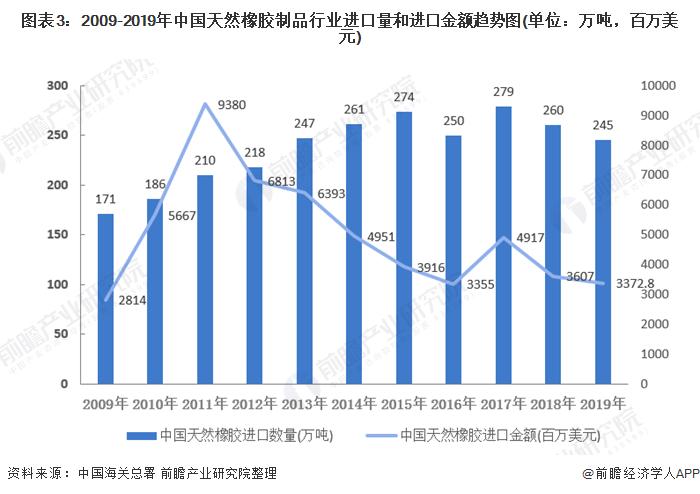 图表3:2009-2019年中国天然橡胶制品行业进口量和进口金额趋势图(单位:万吨,百万美元)