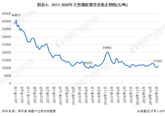 图表4:2011-2020年天然橡胶期货价格走势图(元/吨)