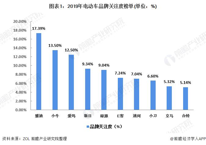 图表1:2019年电动车品牌关注度榜单(单位:%)