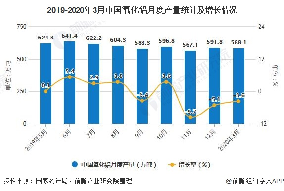 2019-2020年3月中国氧化铝月度产量统计及增长情况