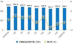 2020年1-3月中国氧化铝行业市场分析:累计产量将近1700万吨
