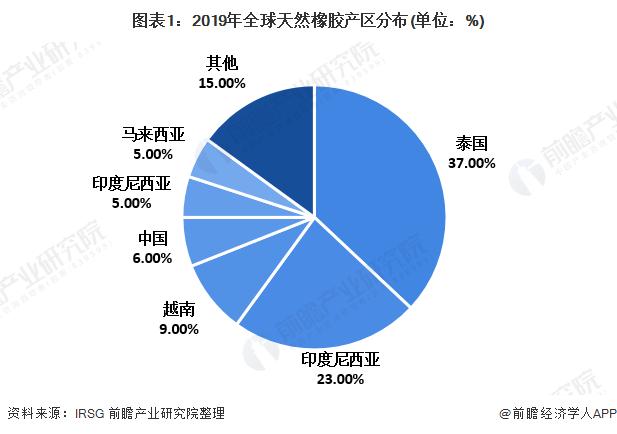 2020年天然橡胶市场现状与发展趋势分析