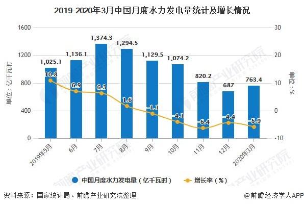 2019-2020年3月中国月度水力发电量统计及增长情况