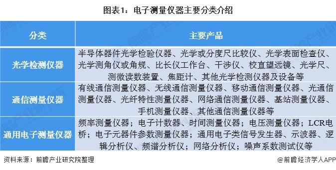 2020年中国电子测量仪器行业 智能化发展大势所趋