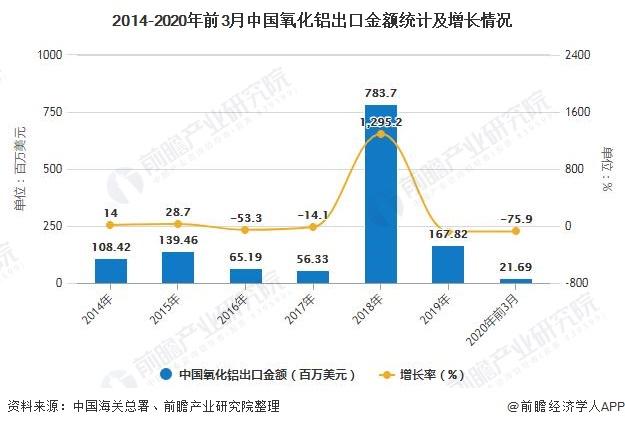 2014-2020年前3月中国氧化铝出口金额统计及增长情况