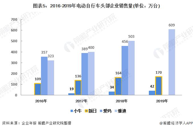 图表5:2016-2019年电动自行车头部企业销售量(单位:万台)