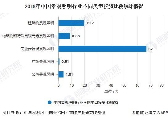 2018年中国景观照明行业不同类型投资比例统计情况