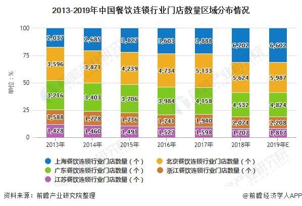 2013-2019年中国餐饮连锁行业门店数量区域分布情况