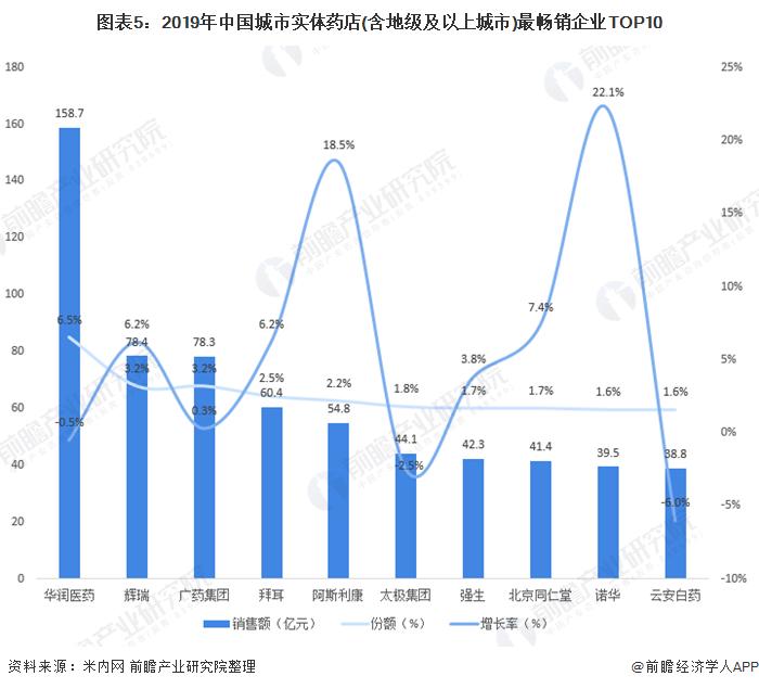 图表5:2019年中国城市实体药店(含地级及以上城市)最畅销企业TOP10