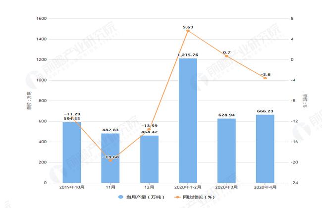 2020年4月前山东省粗钢产量及增长情况图