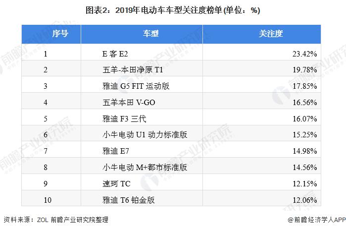 图表2:2019年电动车车型关注度榜单(单位:%)