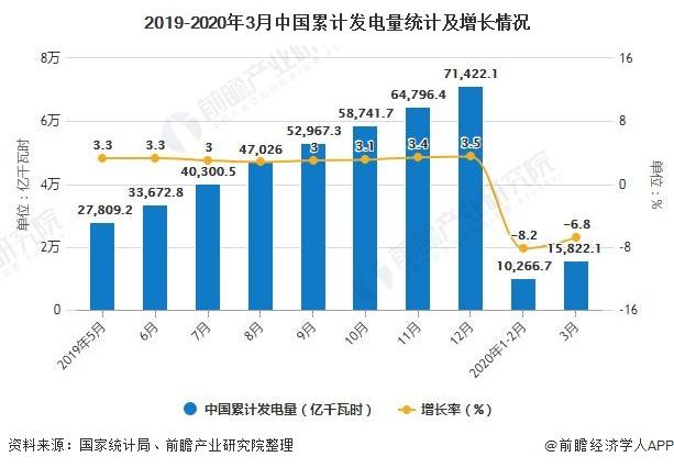 2019-2020年3月中国累计发电量统计及增长情况