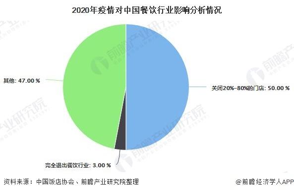 2020年疫情对中国餐饮行业影响分析情况