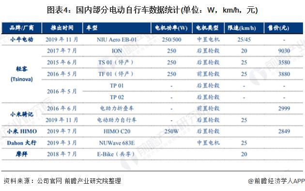 图表4:国内部分电动自行车数据统计(单位:W,km/h,元)