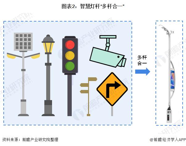 """图表2:智慧灯杆""""多杆合一"""""""