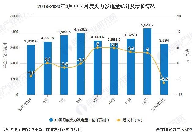 2019-2020年3月中国月度火力发电量统计及增长情况