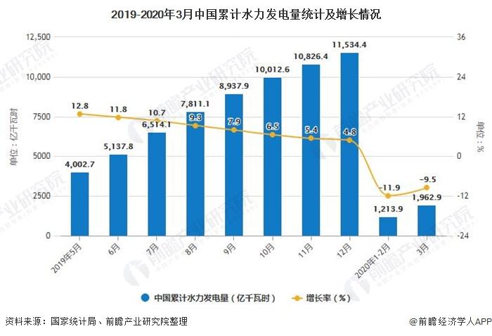 2019-2020年3月中国累计水力发电量统计及增长情况