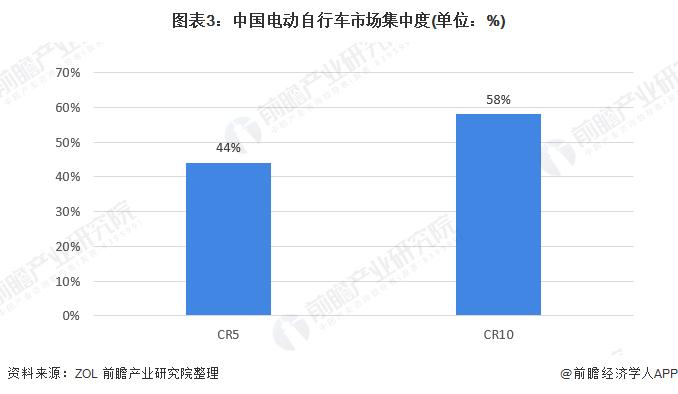 图表3:中国电动自行车市场集中度(单位:%)