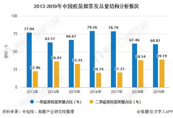 2013-2019年中国疫苗批签发总量结构分析情况