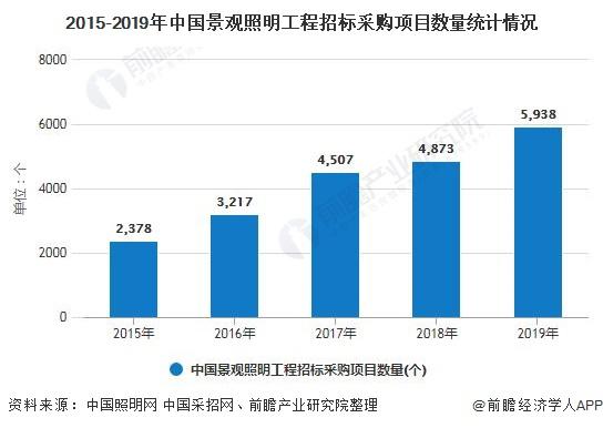 2015-2019年中国景观照明工程招标采购项目数量统计情况
